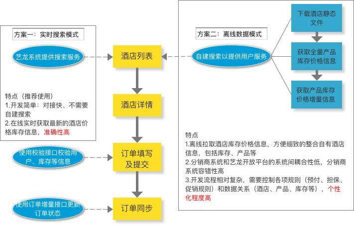 技术流程图.png